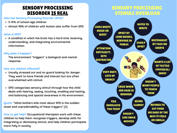 A sensory processing disorder graphic that shows symptoms and describes types.